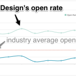 Our newsletter open rates topped 51%!